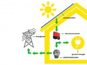 Schematische weergave zonnestroom systeem