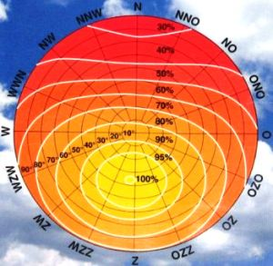 zonnediagram