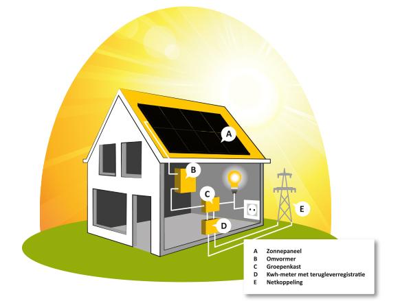 zo-werkt-zonne-energie-0